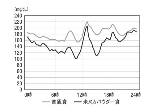 食べる米ぬかで血糖値が抑えられたという症例